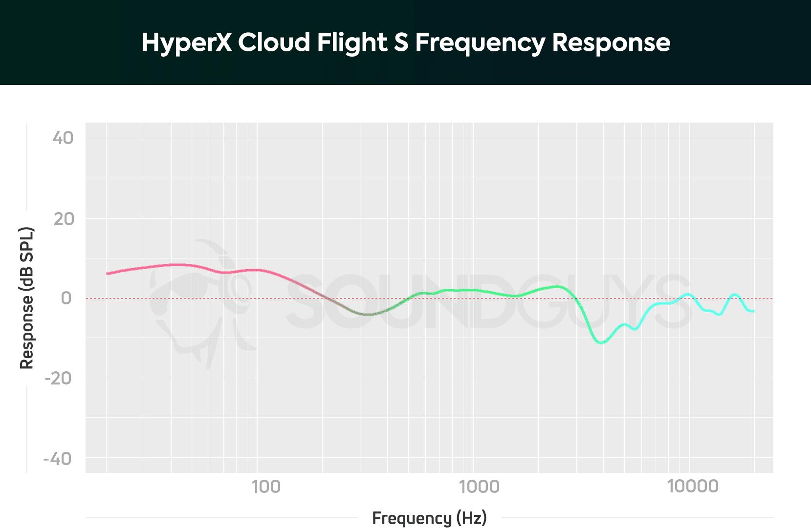 Звук HyperX Cloud Flight S
