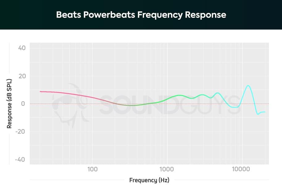 Beats Powerbeats 4 звук