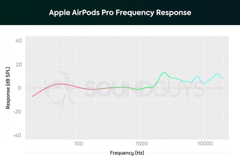 Apple AirPods Pro качество звука