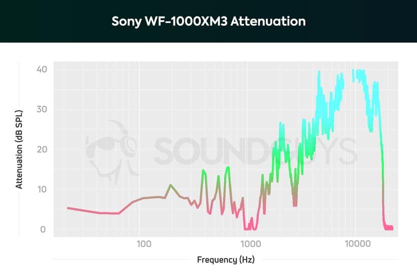 Sony WF-1000XM3 шумоподавление