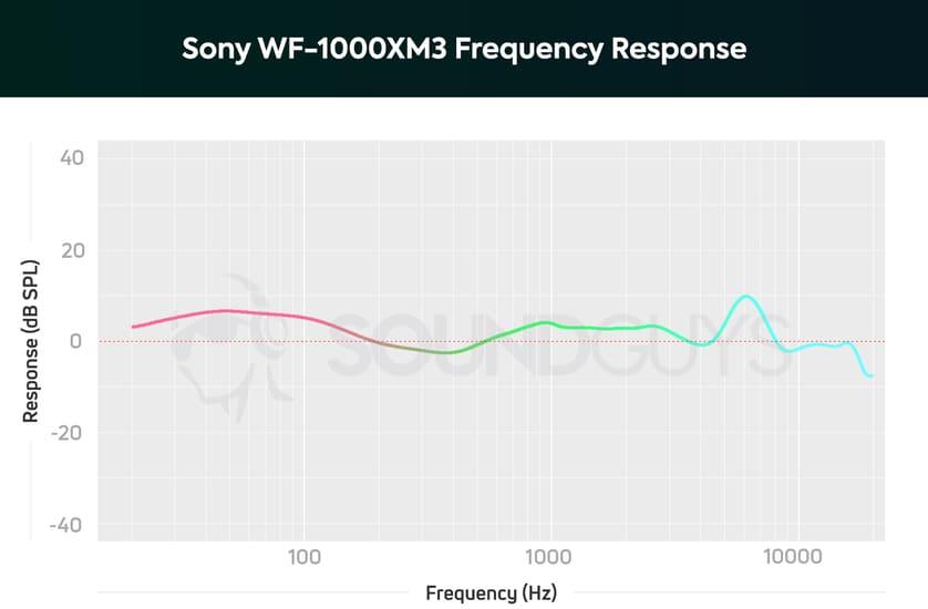 Sony WF1000XM3 качество звука