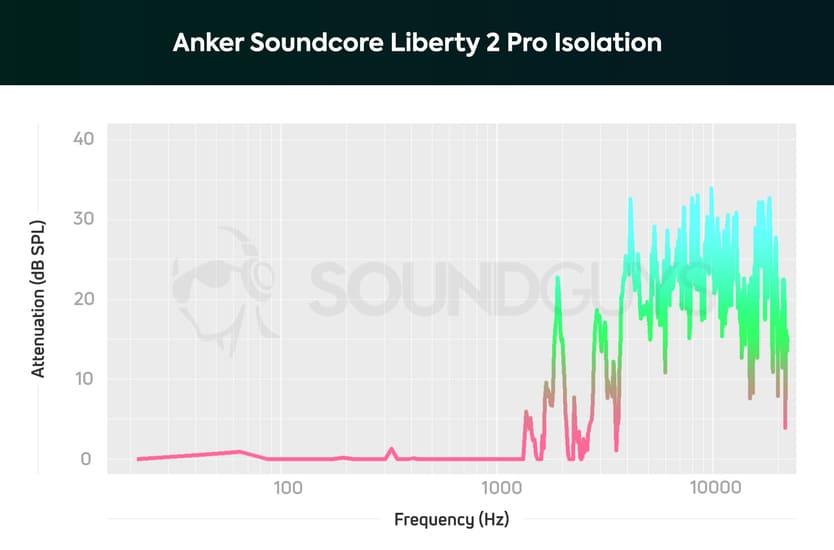 Изоляция Soundcore Liberty 2 Pro