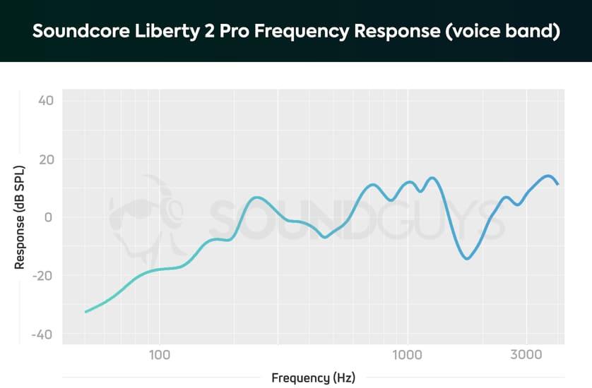 Микрофон Soundcore Liberty 2 Pro
